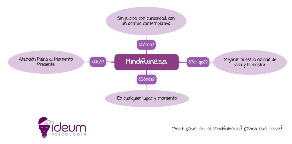 Esquema Mindfulness Cuidados para nuestra salud mental - Ideum Psicología