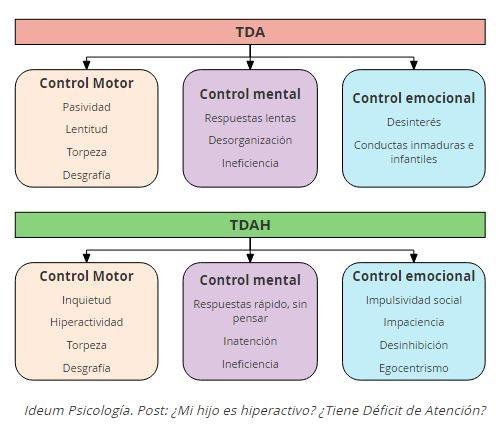 Características TDAH Ideum