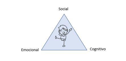 Desarrollo emocional, social y cognitivo